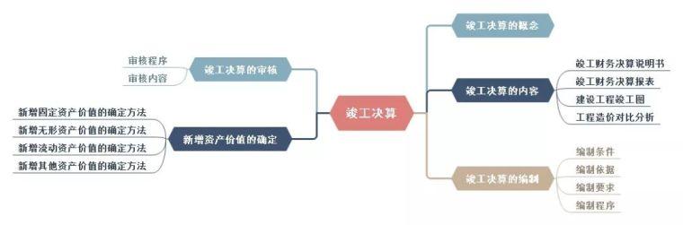二级造价工程师基础知识科目—竣工决算