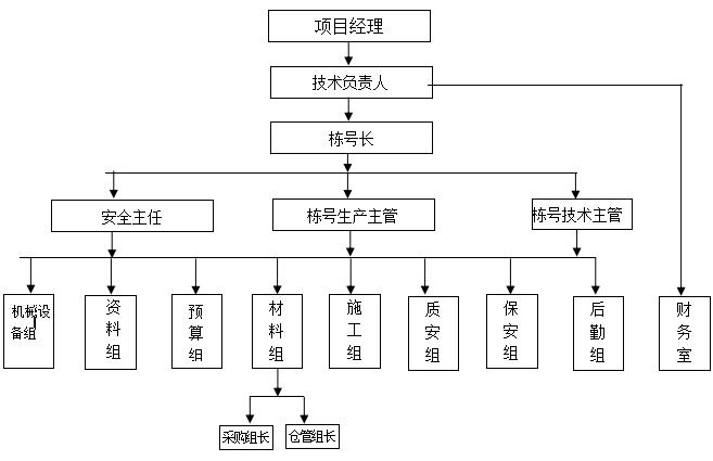 框架结构综合楼高支模工程专项施工方案