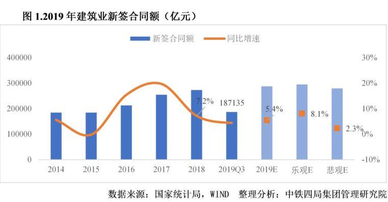 2020年中国建筑业发展形势分析_2