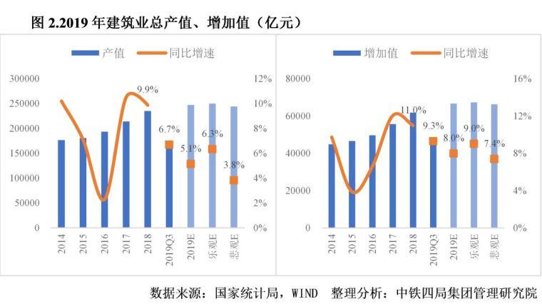 2020年中国建筑业发展形势分析_3