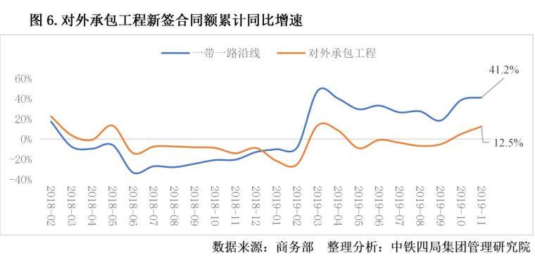 2020年中国建筑业发展形势分析_6