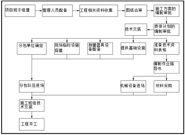 [怀宁]高层住宅工程施工组织设计(2017年)