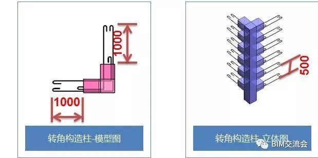 砌筑施工技术交底,BIM技术应用!_11