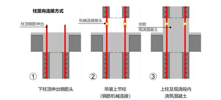 空腔后浇预制柱设计、制作、运输与安装过程_2