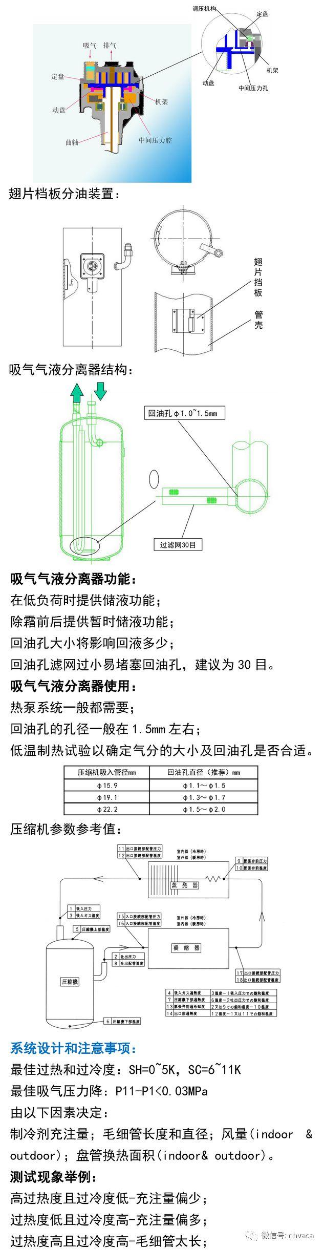 涡旋压缩机设计应用手册_3