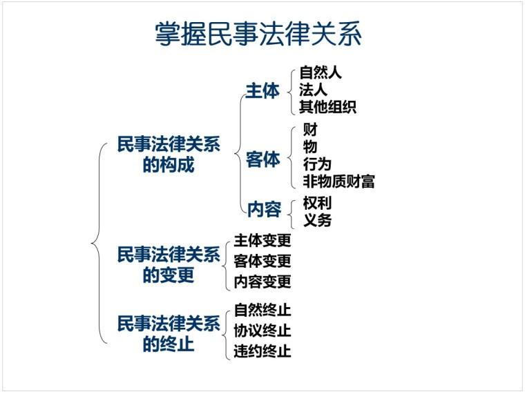 二级建造师法规经典讲义(PPT格式)