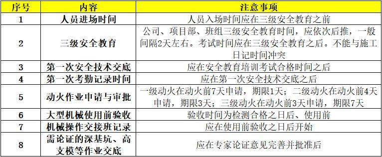 施工现场安全管理资料编制要点_12