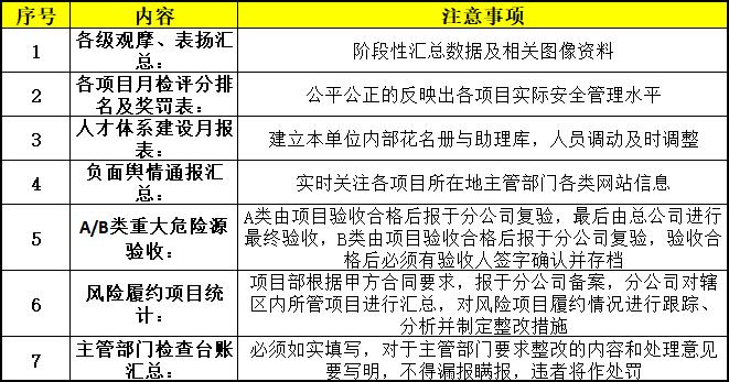 施工现场安全管理资料编制要点_13
