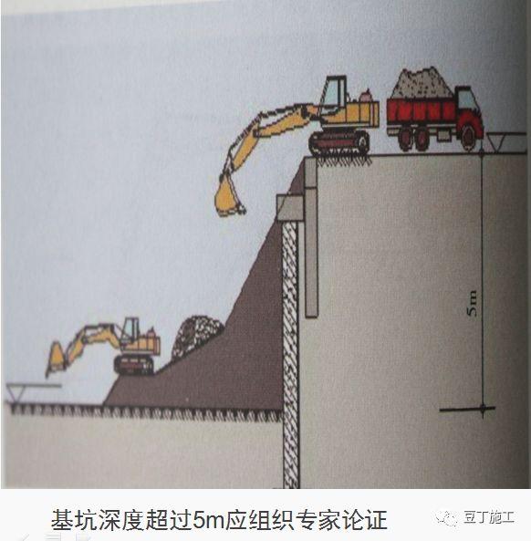 十项建筑基坑工程检查要点的详细图解!_2