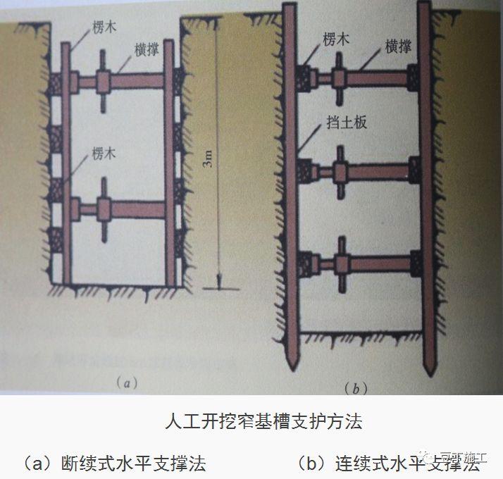 十项建筑基坑工程检查要点的详细图解!_9