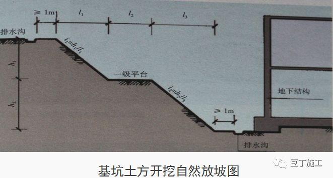 十项建筑基坑工程检查要点的详细图解!_10