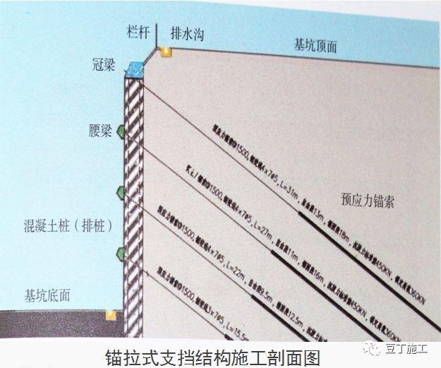 十项建筑基坑工程检查要点的详细图解!_14