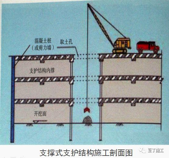 十项建筑基坑工程检查要点的详细图解!_16