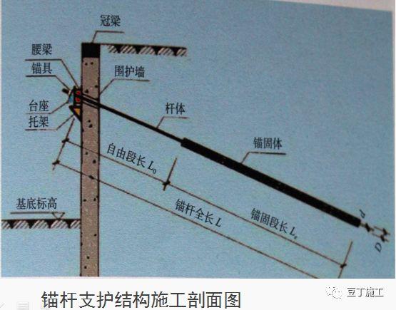 十项建筑基坑工程检查要点的详细图解!_22