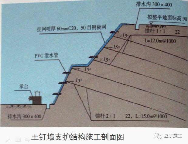 十项建筑基坑工程检查要点的详细图解!_24