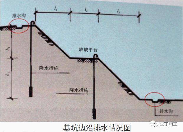 十项建筑基坑工程检查要点的详细图解!_37