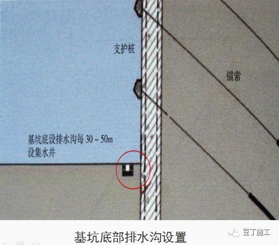 十项建筑基坑工程检查要点的详细图解!_39