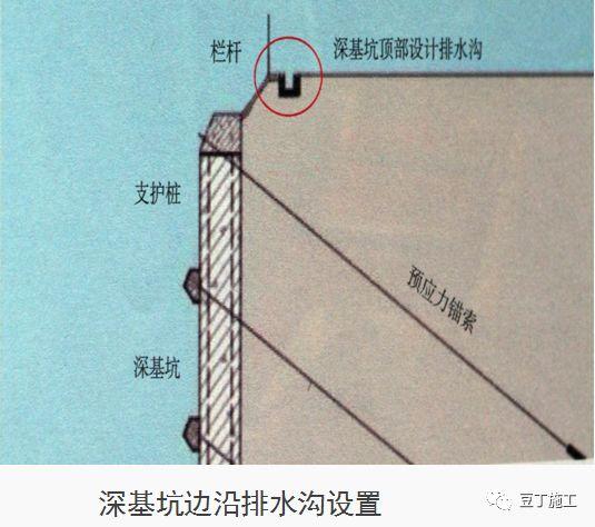 十项建筑基坑工程检查要点的详细图解!_38