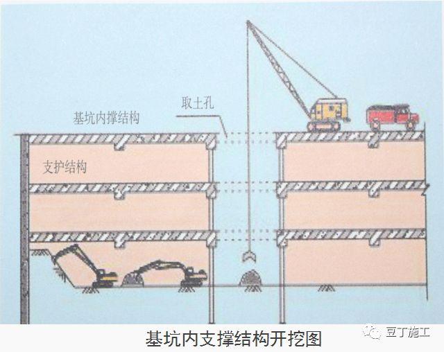 十项建筑基坑工程检查要点的详细图解!_46