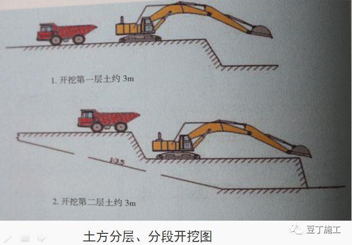 十项建筑基坑工程检查要点的详细图解!_47