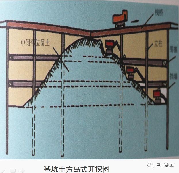 十项建筑基坑工程检查要点的详细图解!_48