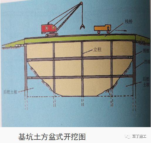 十项建筑基坑工程检查要点的详细图解!_49