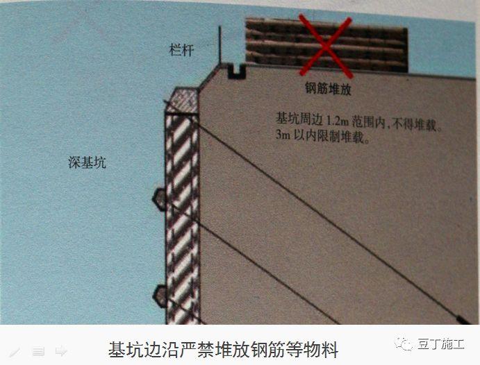 十项建筑基坑工程检查要点的详细图解!_57