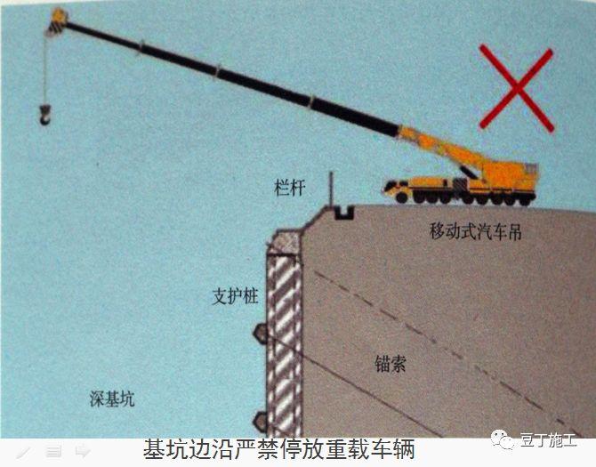 十项建筑基坑工程检查要点的详细图解!_59