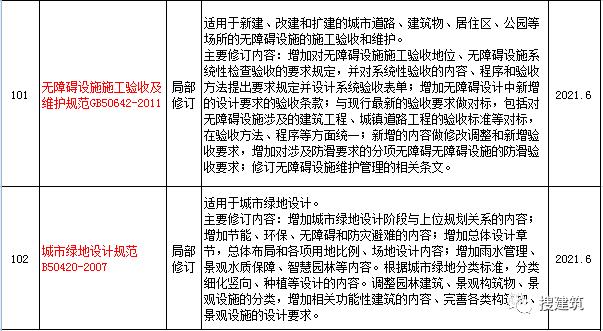 住建部印发:2020年新规范+标准_6