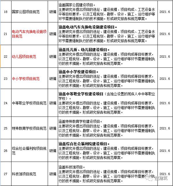 住建部印发:2020年新规范+标准_2