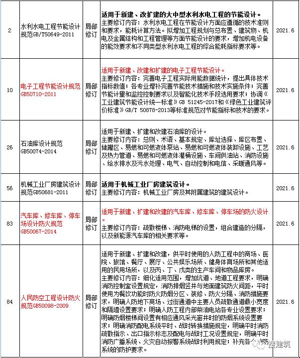 住建部印发:2020年新规范+标准_4