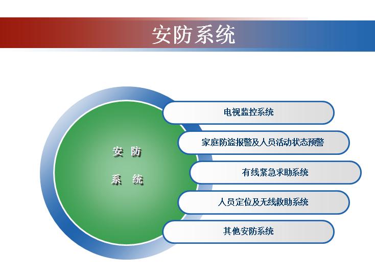 智能化信息化工程培训资料