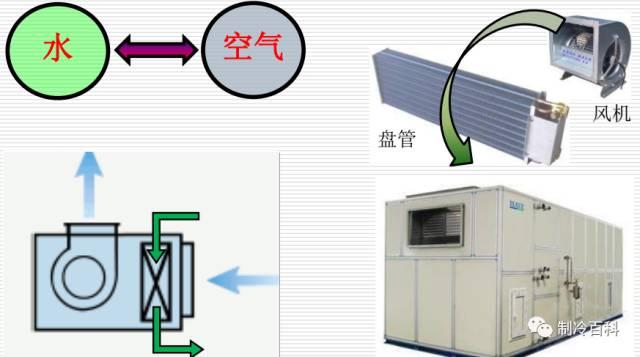暖通空调基础知识大全,可做员工培训用_10