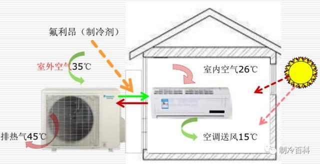 暖通空调基础知识大全,可做员工培训用
