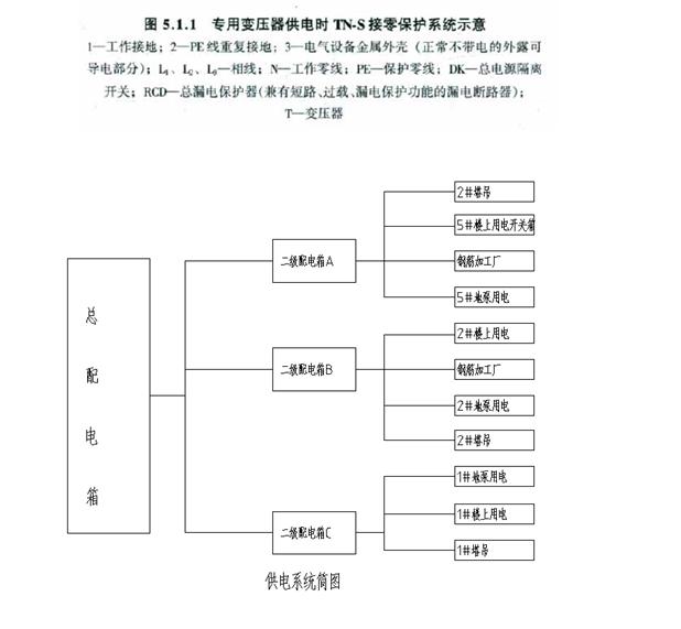 供电系统图