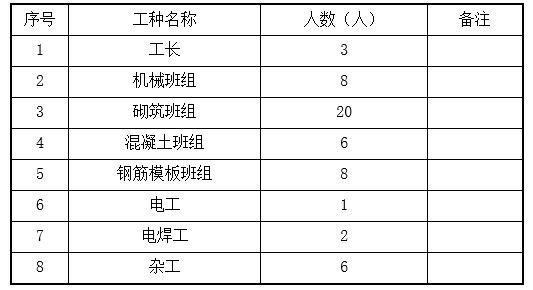 [重庆]素土路基厂区道路施工方案