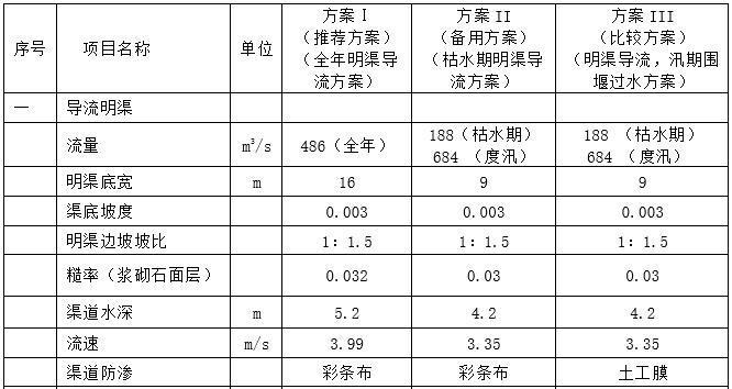 首部枢纽各导流方案特性比较表