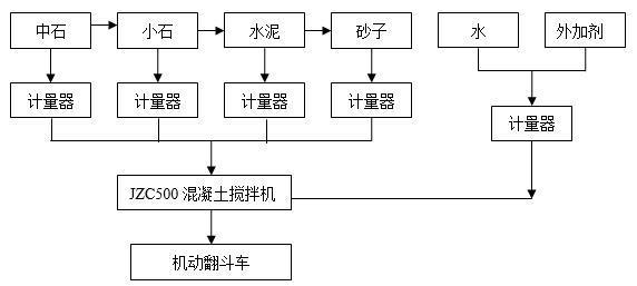 混凝土拌和工艺流程图