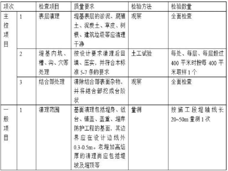 水利水电堤防工程施工质量评定标准