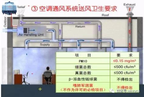 公共场所集中空调通风系统卫生标准应急预案_4