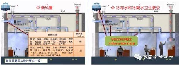 公共场所集中空调通风系统卫生标准应急预案_3
