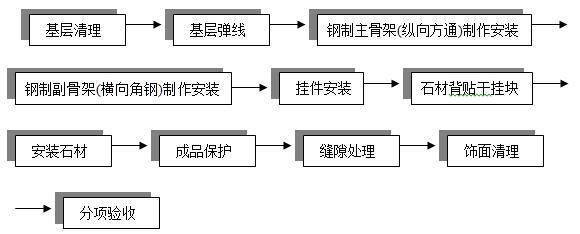 框架结构贸易大厦干石材幕墙施工方案