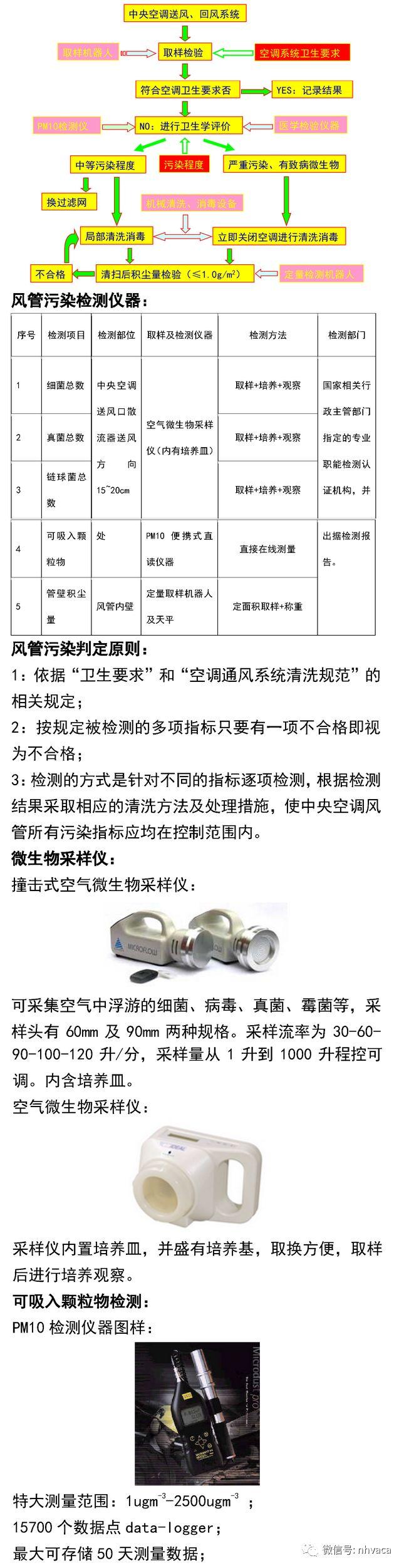 中央空调与风管系统清洗实操_10
