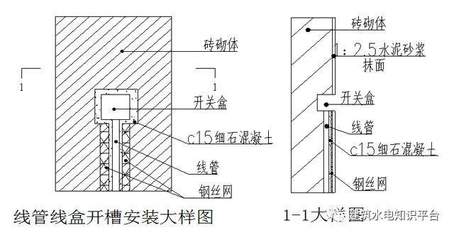 砌体墙内PVC管预埋施工工艺质量管控要点_1