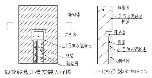 砌体墙内PVC管预埋施工工艺质量管控要点