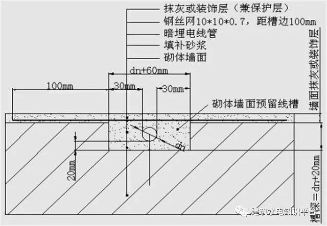 砌体墙内PVC管预埋施工工艺质量管控要点_2