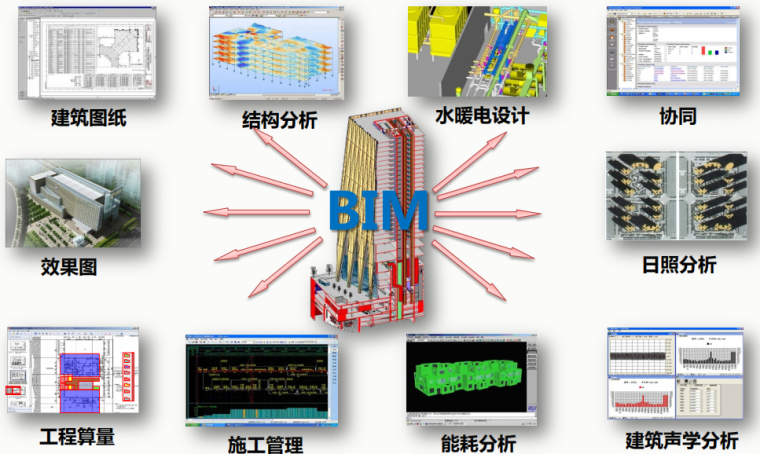 BIM的主要功能