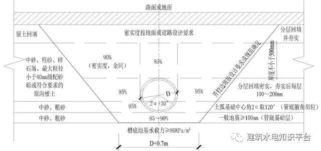 室外排水管道施工工艺_1