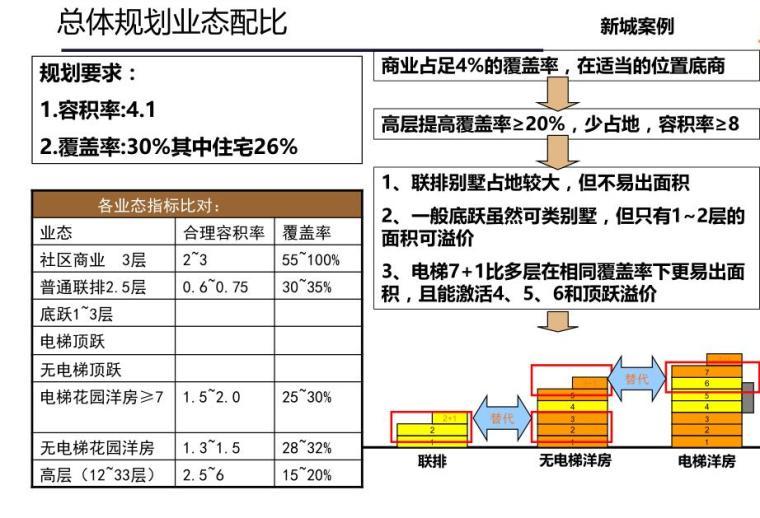 容积率及总图规划课题研究分享 (4)