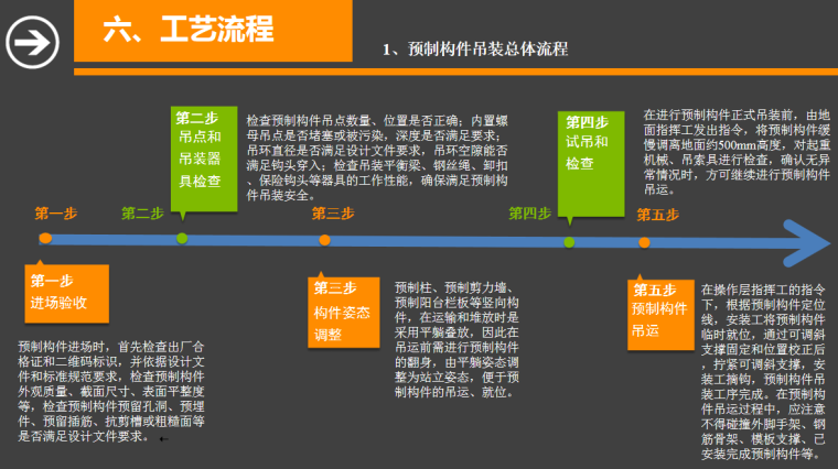 预制构件吊装总体流程